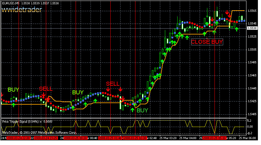 How to do forex trading